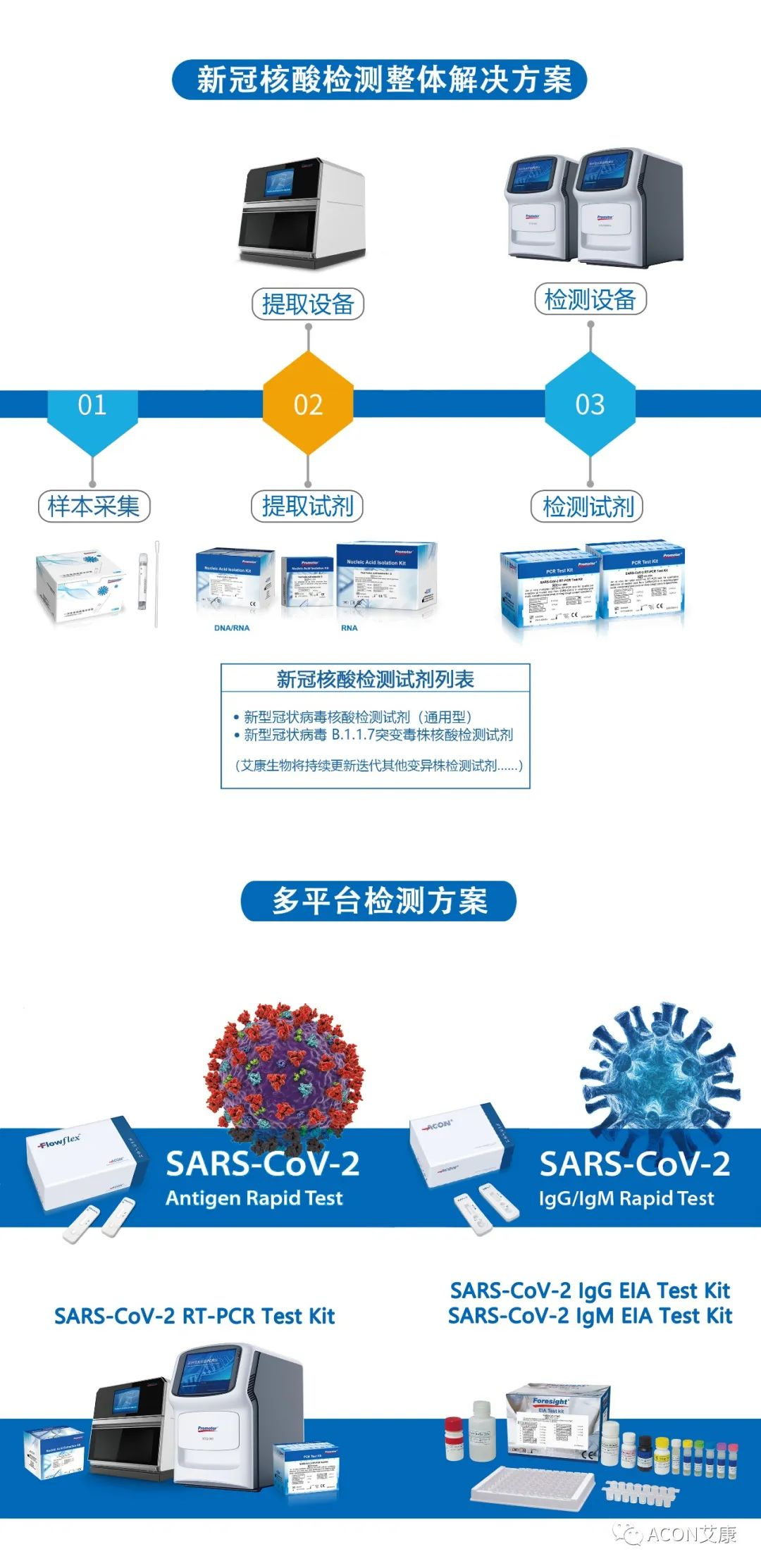 一管多检,艾康生物成功研发新型冠状病毒 B.1.1.7突变毒株核酸检测试剂